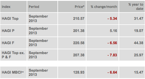 HAGI - September 2013 Market Report